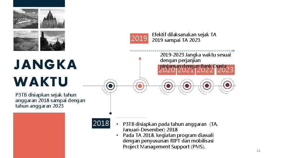 2019 Efektif dilaksanakan sejak TA 2019 sampai TA 2023 2019 -2023 Jangka waktu sesuai