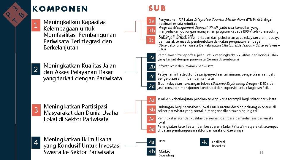 B 3 T P KOMPONEN 1 2 3 Meningkatkan Kapasitas Kelembagaan untuk Memfasilitasi Pembangunan