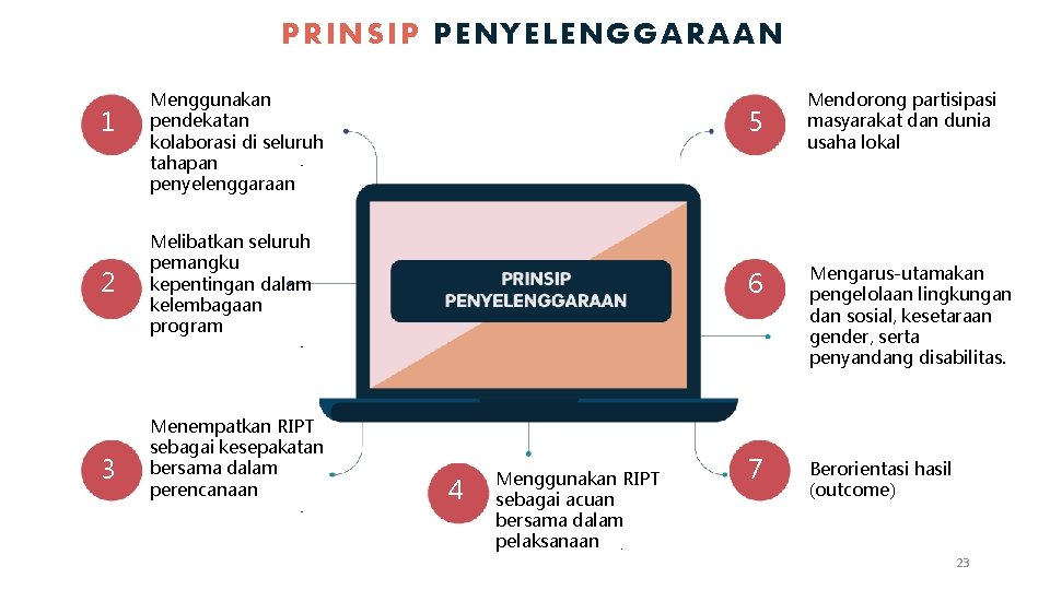 PRINSIP PENYELENGGARAAN 1 2 3 Menggunakan pendekatan kolaborasi di seluruh tahapan penyelenggaraan 5 Melibatkan