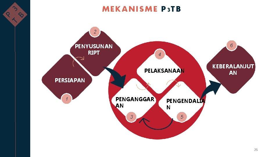 B T P 3 MEKANISME P 3 TB 2 6 PENYUSUNAN RIPT 4 PELAKSANAAN