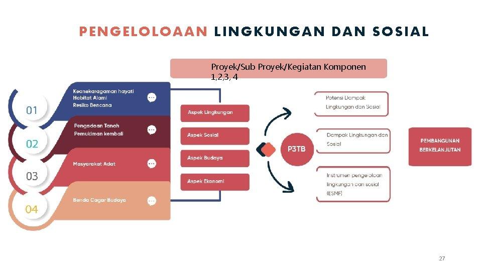 PENGELOLOAAN LINGKUNGAN DAN SOSIAL Proyek/Sub Proyek/Kegiatan Komponen 1, 2, 3, 4 27