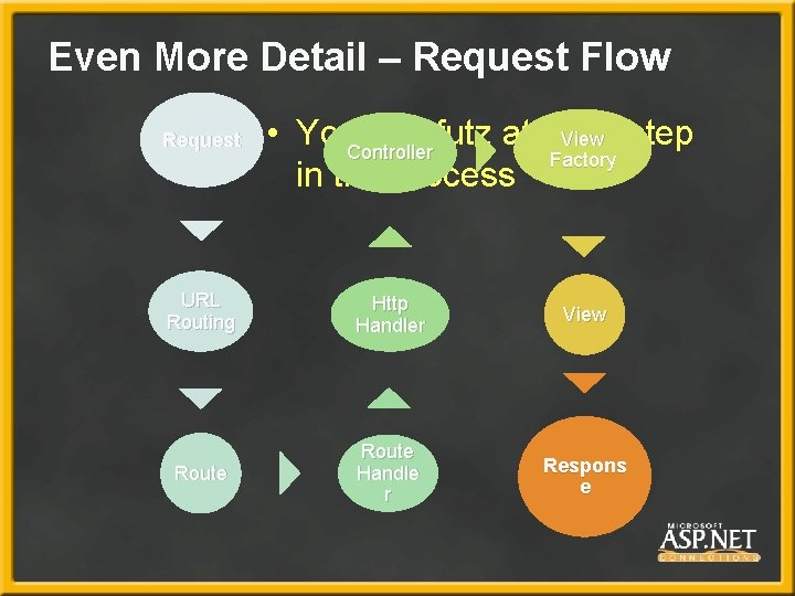 Even More Detail – Request Flow Request • You. Controller can futz at each