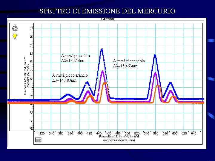 SPETTRO DI EMISSIONE DEL MERCURIO A metà picco blu l=18, 214 nm A metà