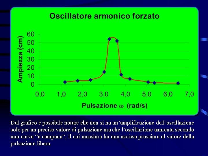 Dal grafico è possibile notare che non si ha un'amplificazione dell'oscillazione solo per un