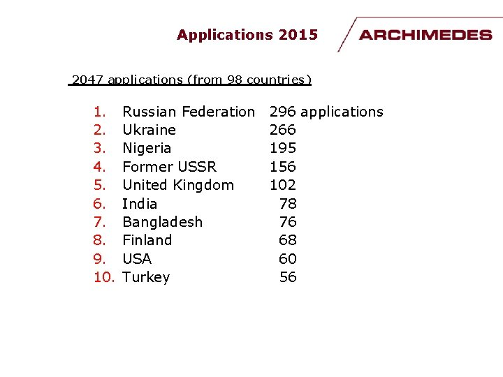 Applications 2015 2047 applications (from 98 countries) 1. 2. 3. 4. 5. 6. 7.