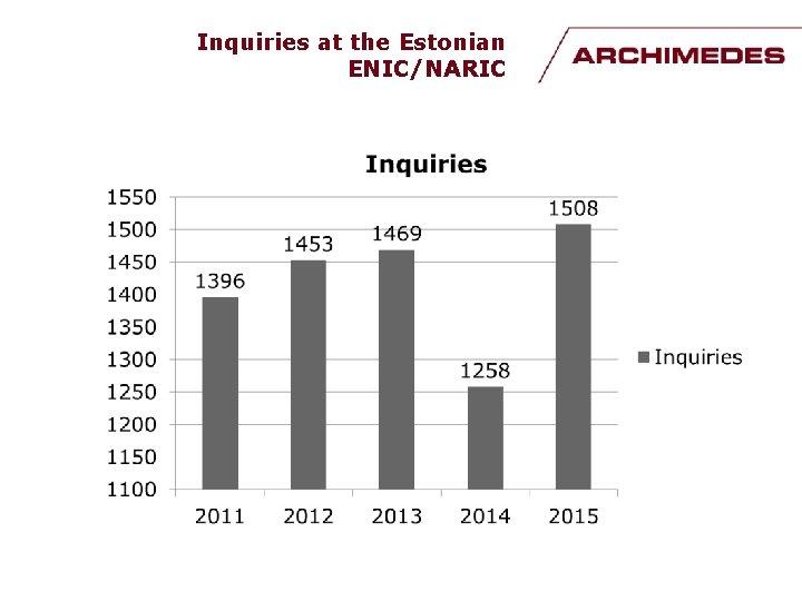 Inquiries at the Estonian ENIC/NARIC