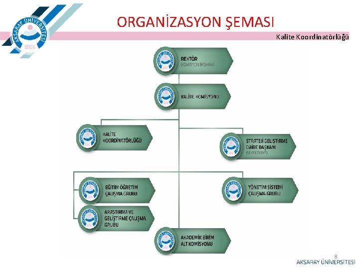 ORGANİZASYON ŞEMASI Kalite Koordinatörlüğü 8