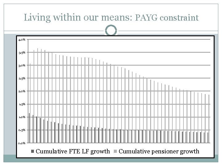 Living within our means: PAYG constraint 4. 0% 3. 5% 3. 0% 2. 5%