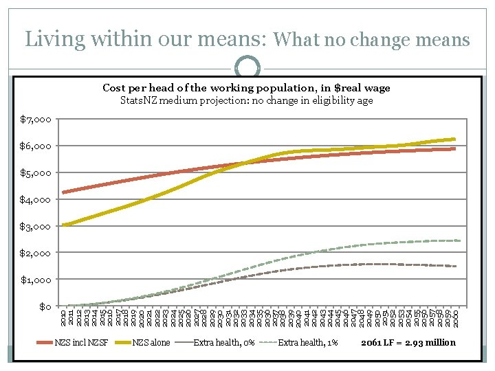 Living within our means: What no change means Cost per head of the working