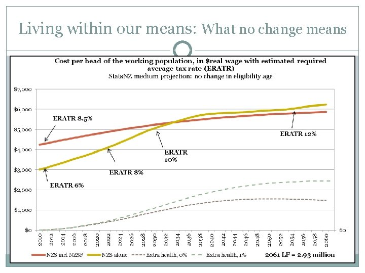 Living within our means: What no change means