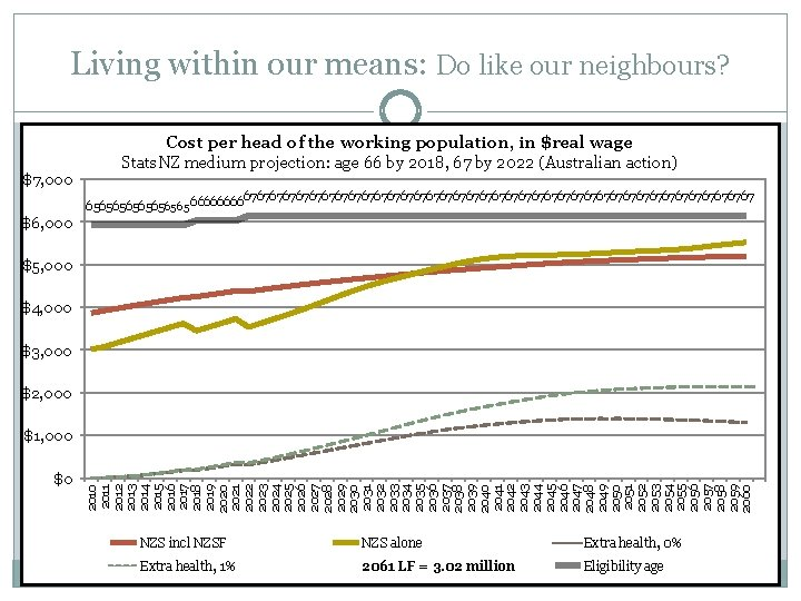 Living within our means: Do like our neighbours? $7, 000 Cost per head of