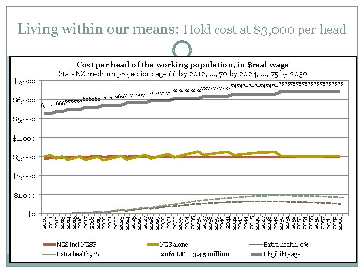 Living within our means: Hold cost at $3, 000 per head Cost per head