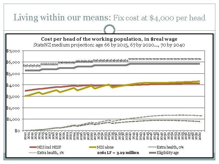 Living within our means: Fix cost at $4, 000 per head Cost per head
