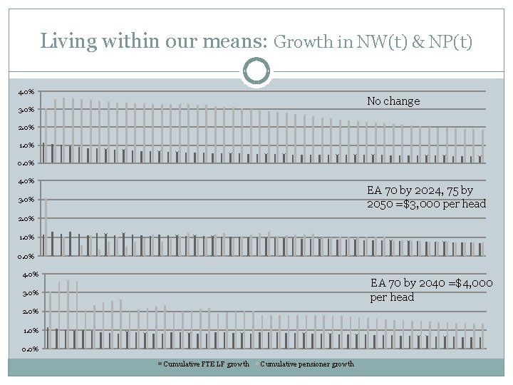 Living within our means: Growth in NW(t) & NP(t) 4. 0% No change 3.