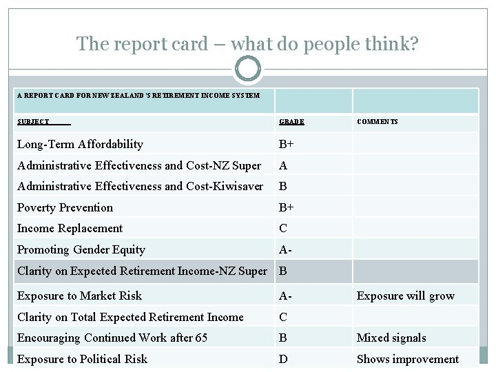 The report card – what do people think? A REPORT CARD FOR NEW ZEALAND'S