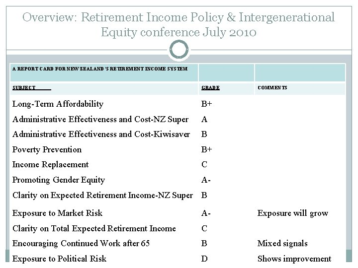 Overview: Retirement Income Policy & Intergenerational Equity conference July 2010 A REPORT CARD FOR