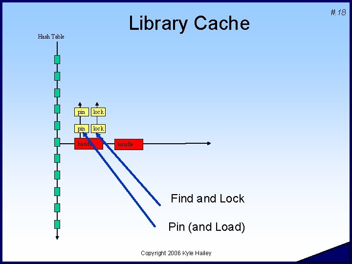Library Cache Hash Table pin lock handle Find and Lock Pin (and Load) Copyright