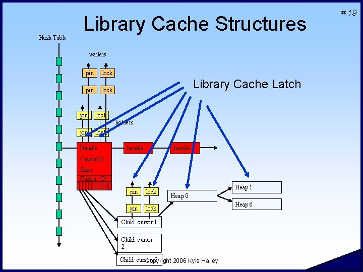 Hash Table Library Cache Structures waiters pin lock pin Library Cache Latch lock holders