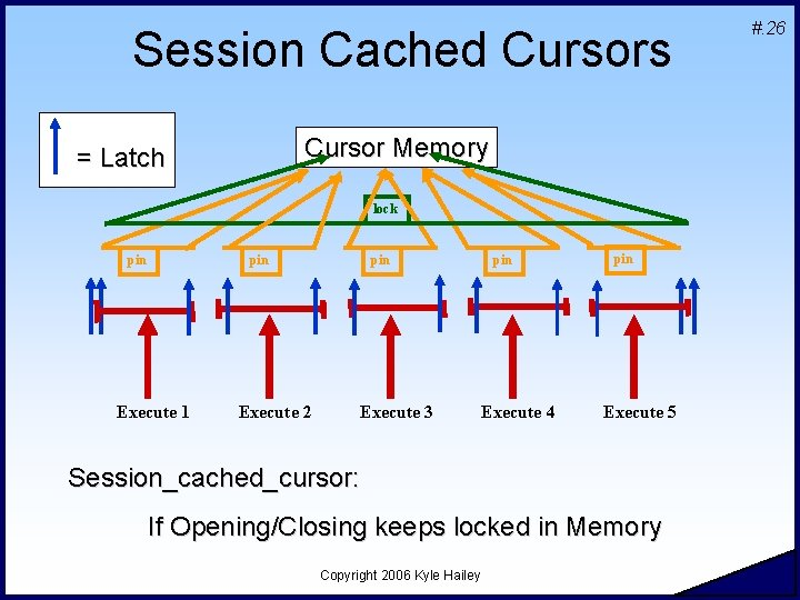 Session Cached Cursors Cursor Memory = Latch lock pin Execute 1 Execute 2 pin