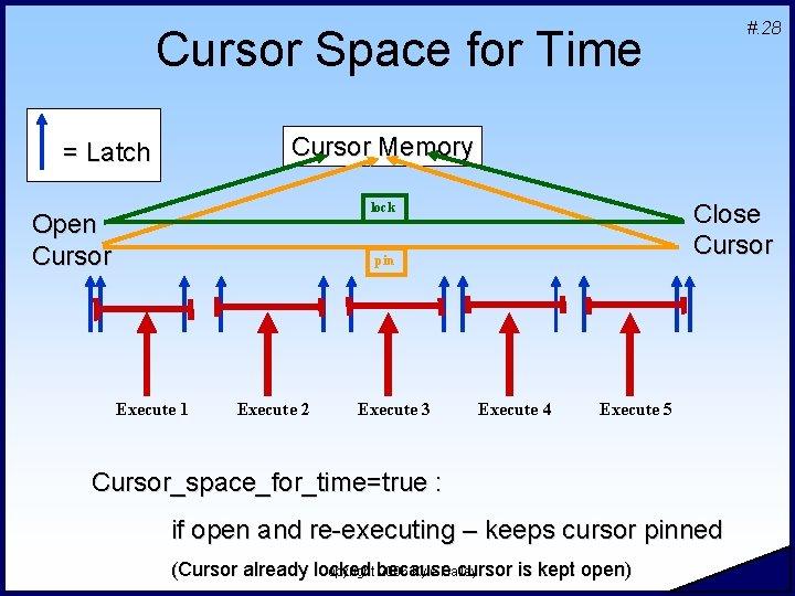 #. 28 Cursor Space for Time Cursor Memory = Latch Close Cursor lock Open