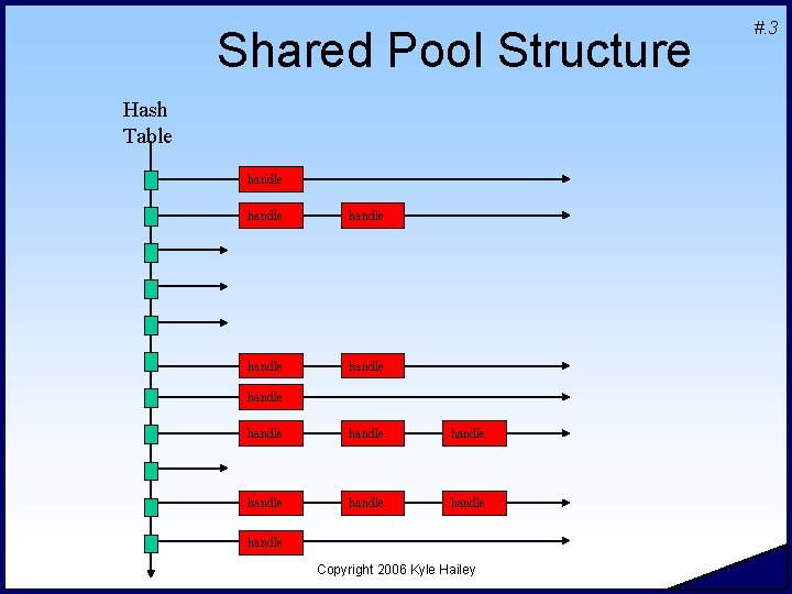 Shared Pool Structure Hash Table handle handle handle handle Copyright 2006 Kyle Hailey #.