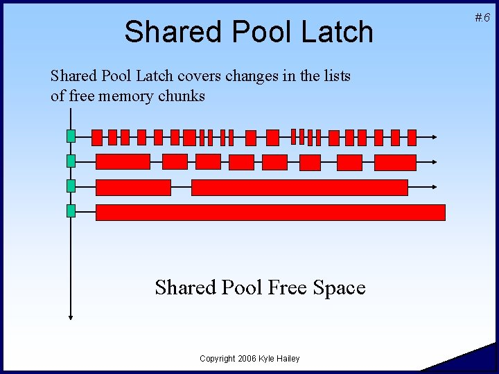 Shared Pool Latch covers changes in the lists of free memory chunks Shared Pool
