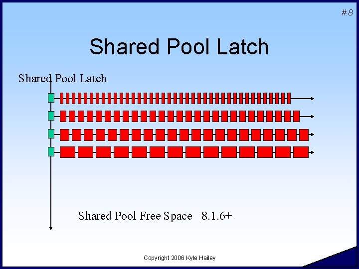 #. 8 Shared Pool Latch Shared Pool Free Space 8. 1. 6+ Copyright 2006