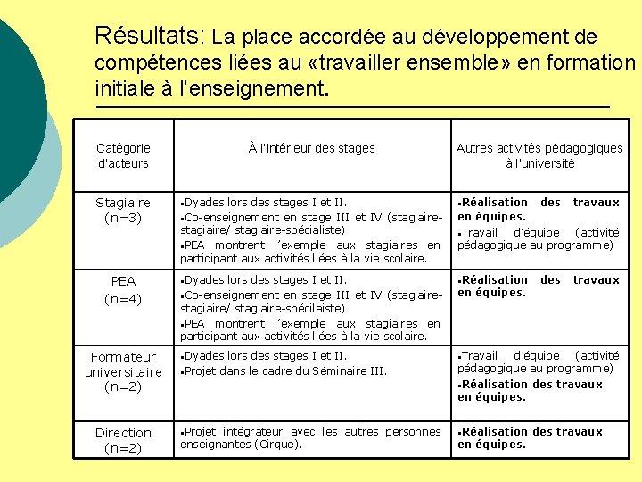 Résultats: La place accordée au développement de compétences liées au «travailler ensemble» en formation