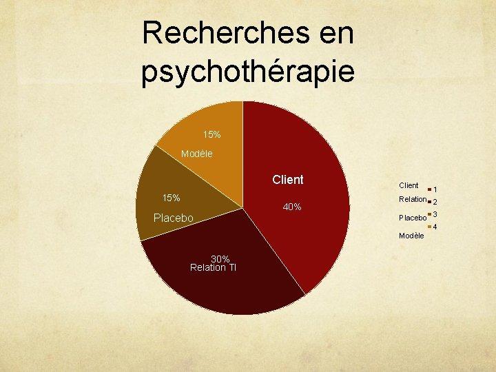Recherches en psychothérapie 15% Modèle Client 15% Placebo 40% Client Relation 2 Placebo 3