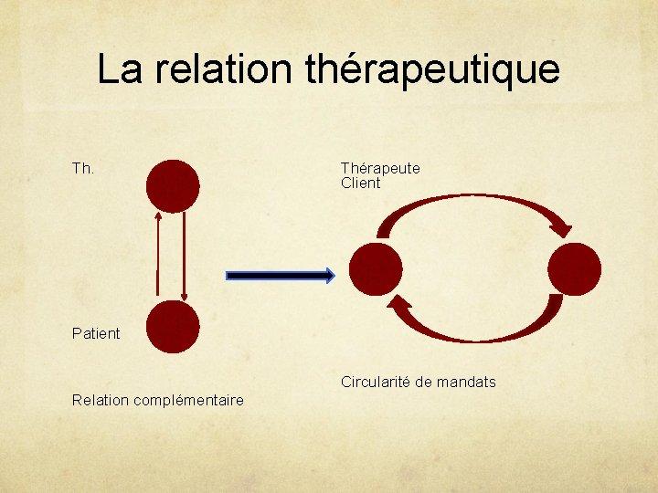 La relation thérapeutique Th. Thérapeute Client Patient Circularité de mandats Relation complémentaire