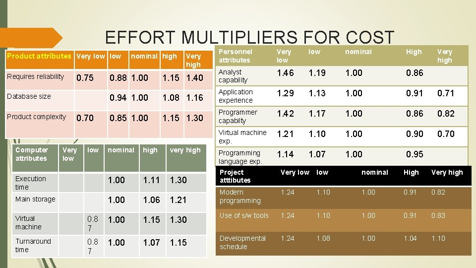 EFFORT MULTIPLIERS FOR COST DRIVER Product attributes Very low Requires reliability 0. 75 Database