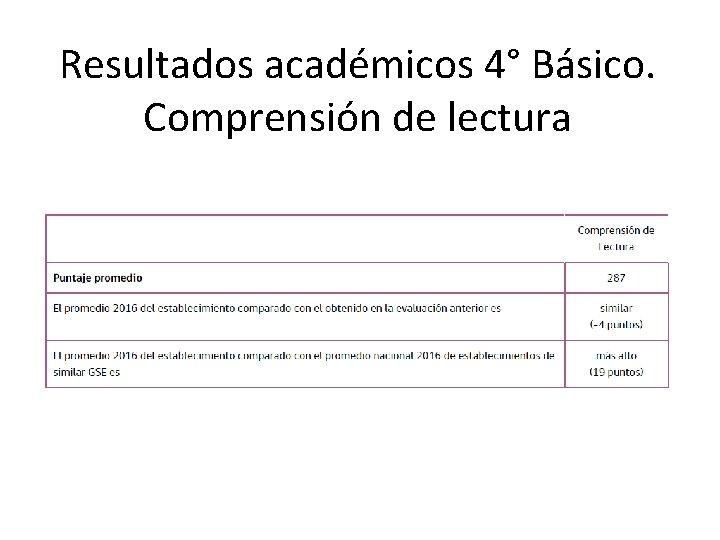 Resultados académicos 4° Básico. Comprensión de lectura