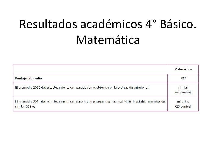 Resultados académicos 4° Básico. Matemática
