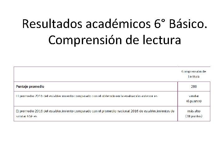 Resultados académicos 6° Básico. Comprensión de lectura