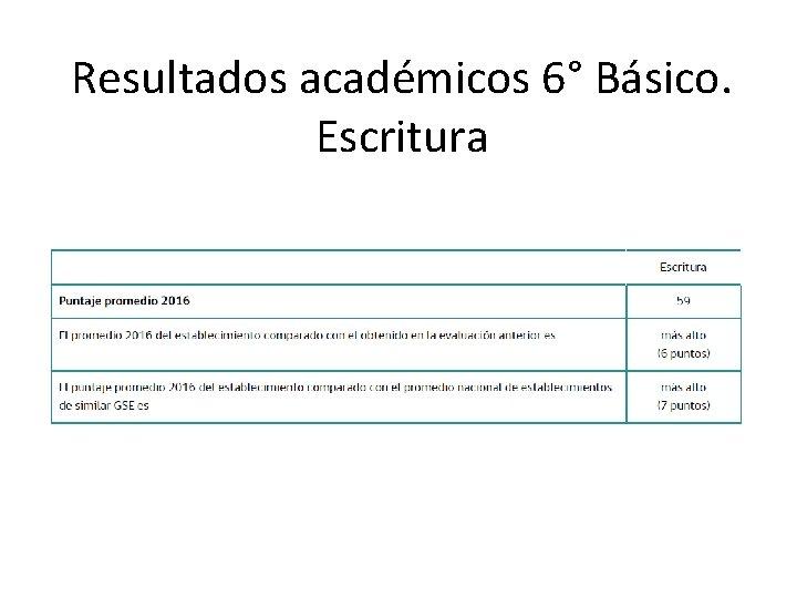 Resultados académicos 6° Básico. Escritura