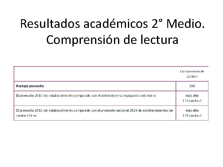 Resultados académicos 2° Medio. Comprensión de lectura