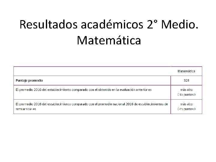 Resultados académicos 2° Medio. Matemática