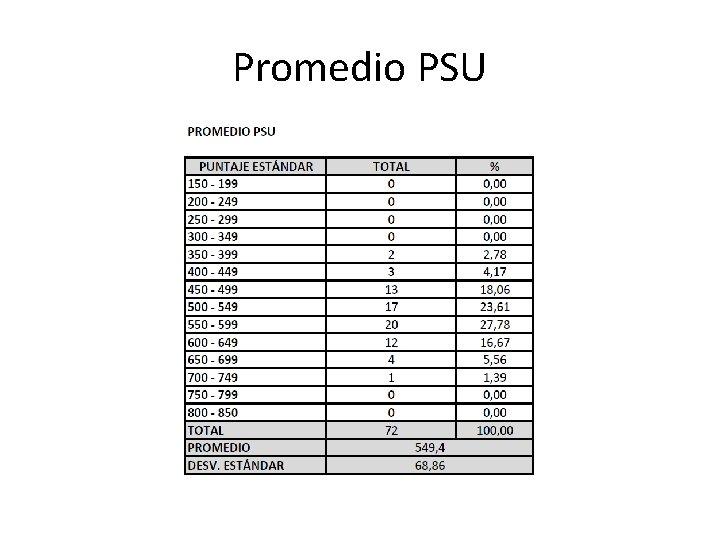 Promedio PSU