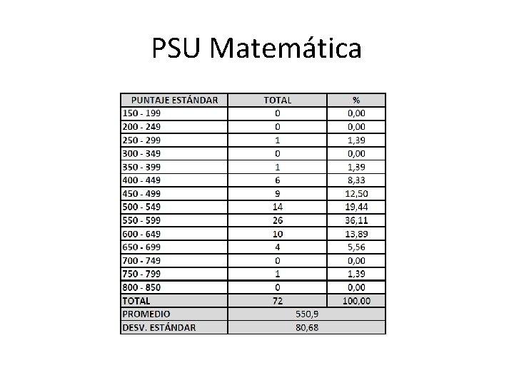 PSU Matemática