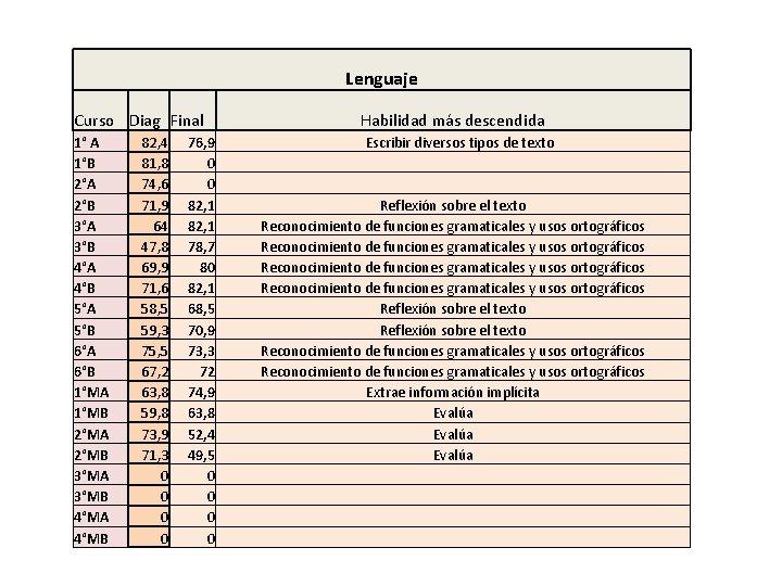 Lenguaje Curso Diag Final Habilidad más descendida 1° A 1°B 2°A 2°B 3°A 3°B