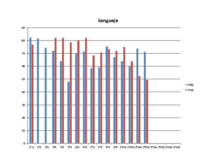 Lenguaje 90 80 70 60 50 Diag Final 40 30 20 10 0 1°