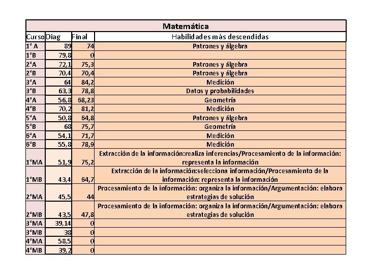 Matemática Curso. Diag Final 1° A 1°B 2°A 2°B 3°A 3°B 4°A 4°B 5°A