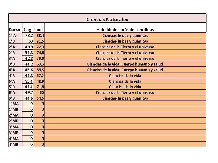 Ciencias Naturales Curso Diag Final 1° A 1°B 2°A 2°B 3°A 3°B 4°A 4°B
