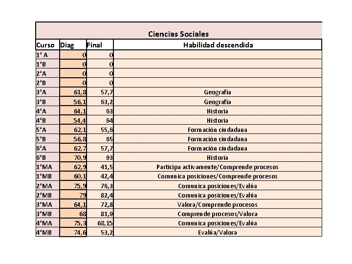 Ciencias Sociales Curso Diag 1° A 1°B 2°A 2°B 3°A 3°B 4°A 4°B 5°A