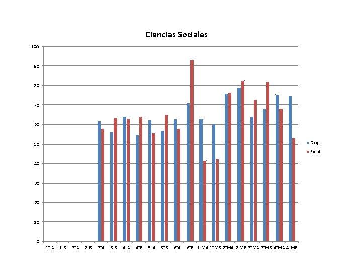 Ciencias Sociales 100 90 80 70 60 Diag 50 Final 40 30 20 10