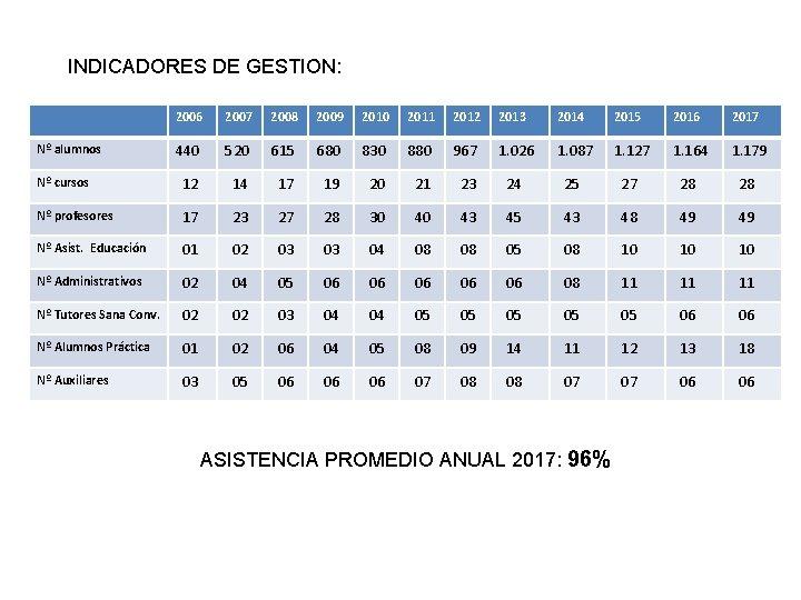 INDICADORES DE GESTION: 2006 2007 2008 2009 2010 2011 2012 2013 2014 2015 2016
