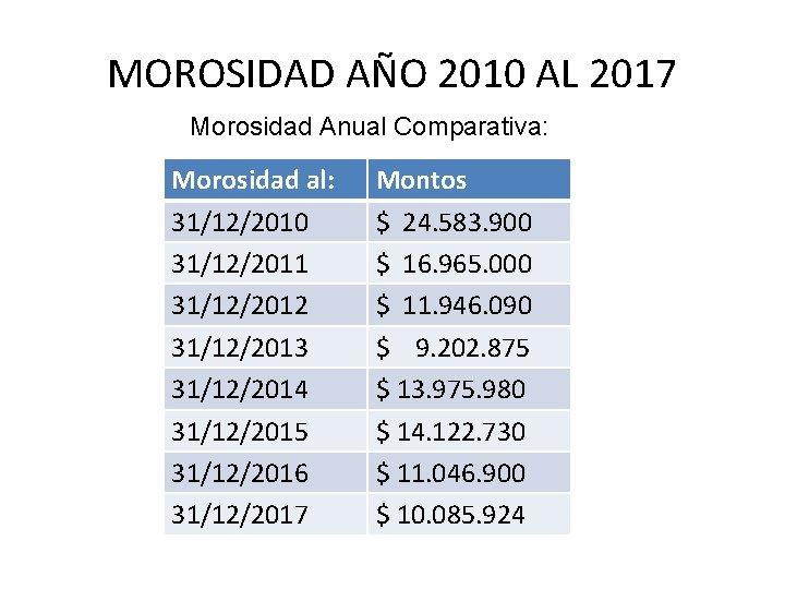 MOROSIDAD AÑO 2010 AL 2017 Morosidad Anual Comparativa: Morosidad al: 31/12/2010 31/12/2011 31/12/2012 31/12/2013