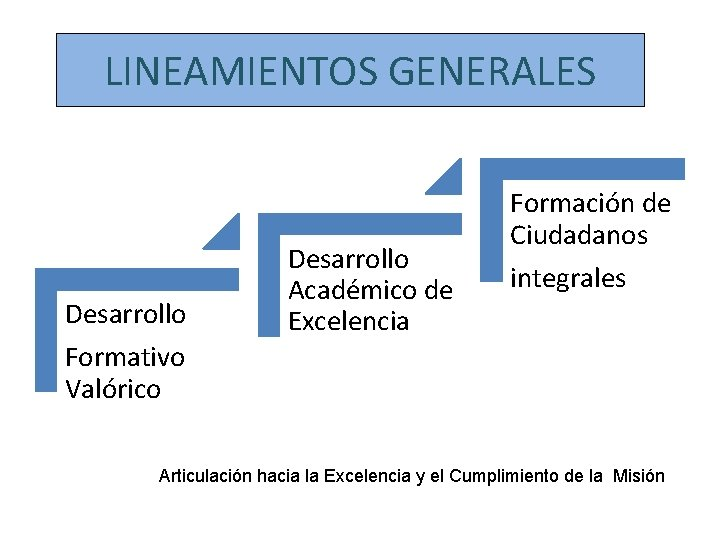 LINEAMIENTOS GENERALES Desarrollo Formativo Valórico Desarrollo Académico de Excelencia Formación de Ciudadanos integrales Articulación