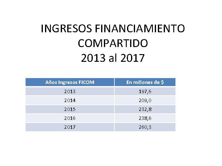 INGRESOS FINANCIAMIENTO COMPARTIDO 2013 al 2017 Años Ingresos FICOM En millones de $ 2013