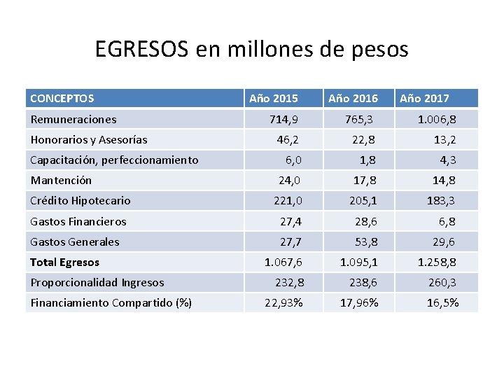 EGRESOS en millones de pesos CONCEPTOS Remuneraciones Año 2015 Año 2016 Año 2017 714,